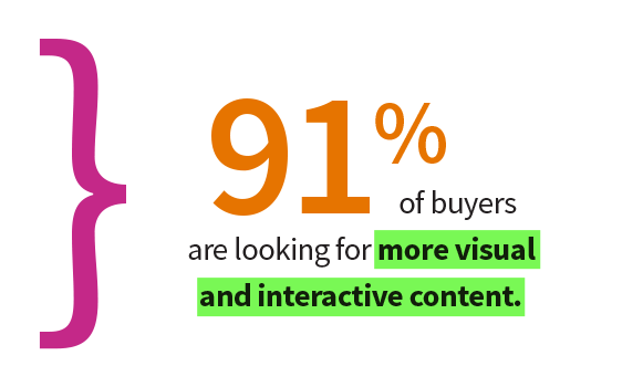 interactive-content-b2b